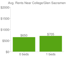 Graph of average rent prices for College/Glen Sacramento